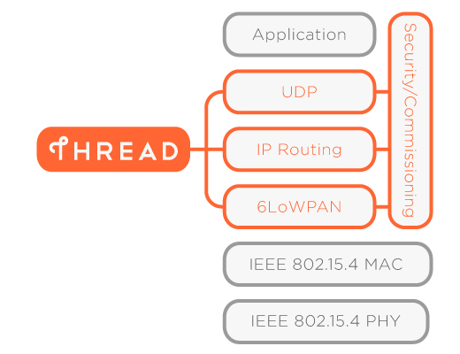 thread wireless protocol
